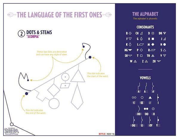 Language of the First Ones: Punkte und Stiele
